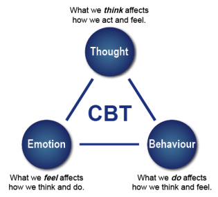 CBT-image